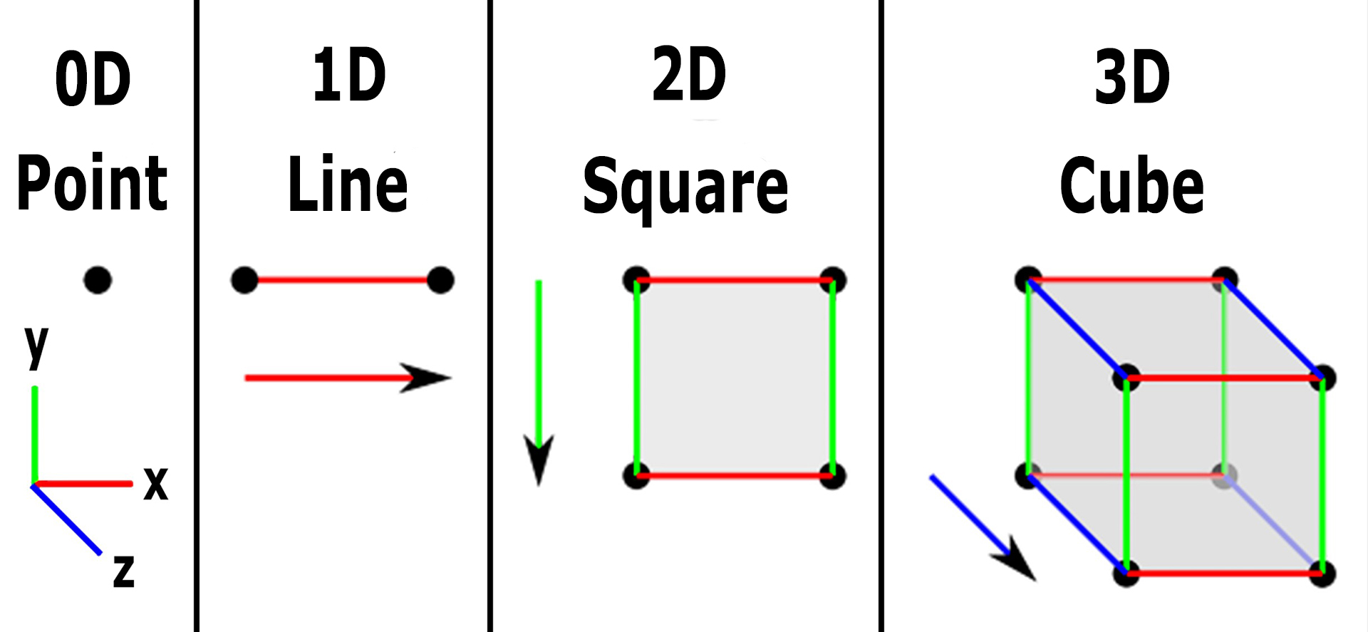 Image showing the first three dimensions for the geometry of fourth dimension and the space-time continuum