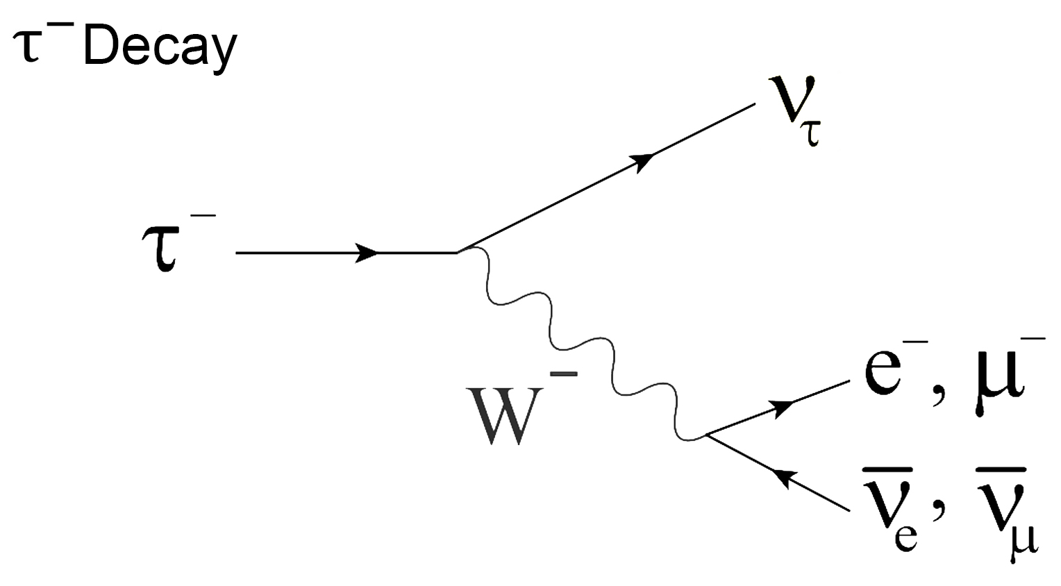 Feynman-diagram-of-tau-particle-decay