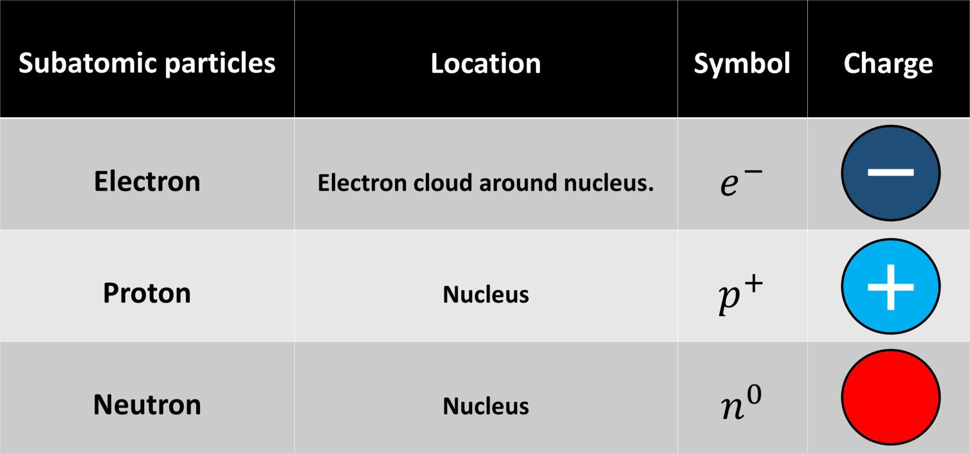 subatomic-particles