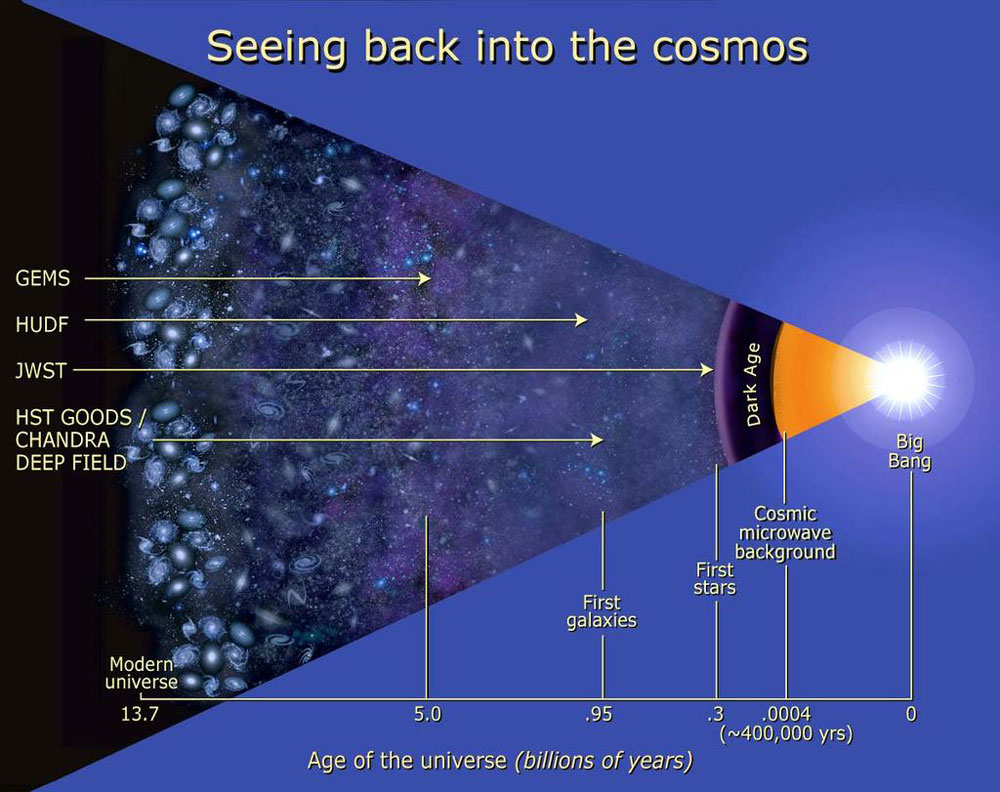 Compare Hubble and James Webb Telescopes view of the universe