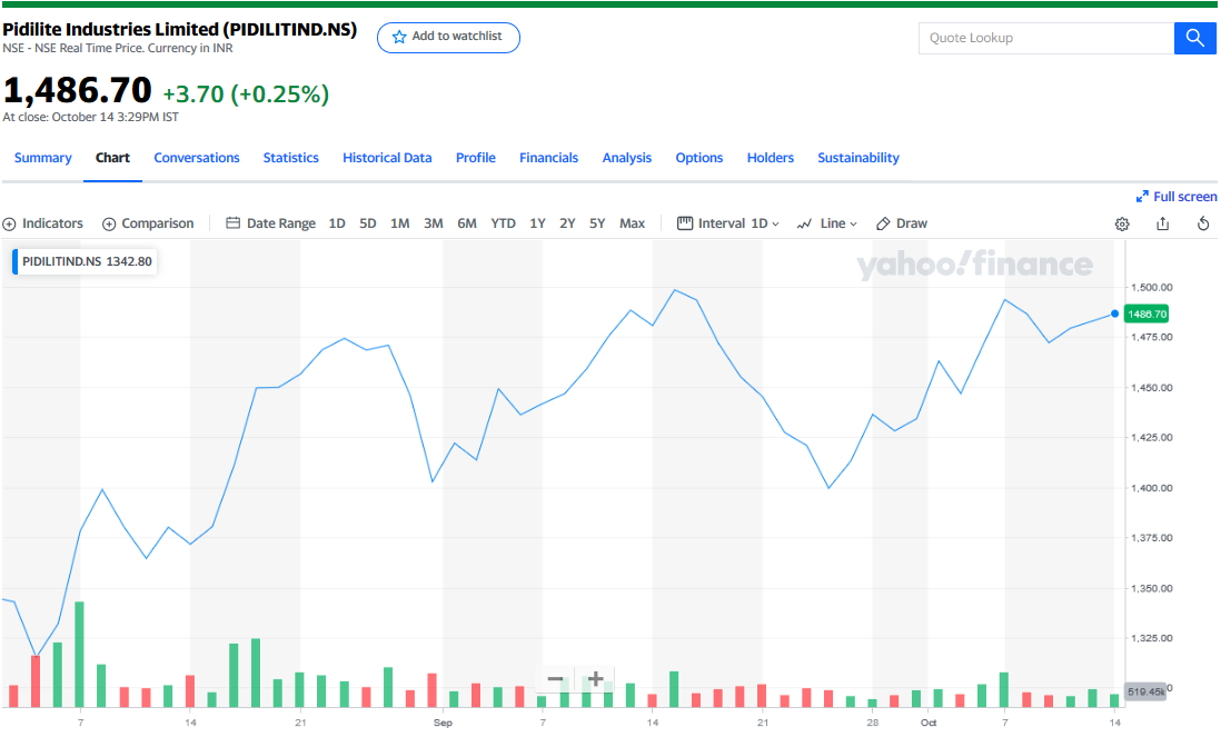 Yahoo Finance useful websites to research stocks
