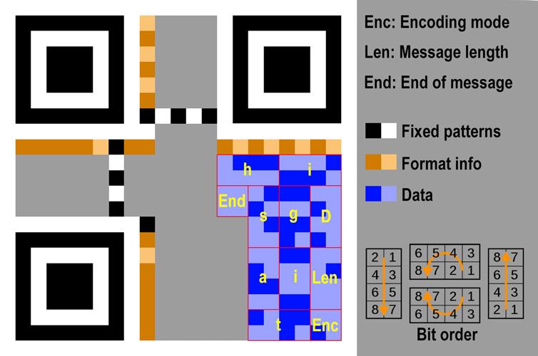 Data in QR code