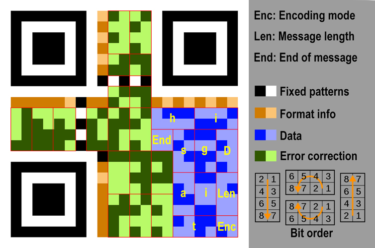 QR code explained for how do QR codes work