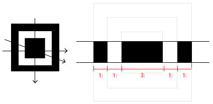 Ratio of black and white areas in position detection pattern of QR codes