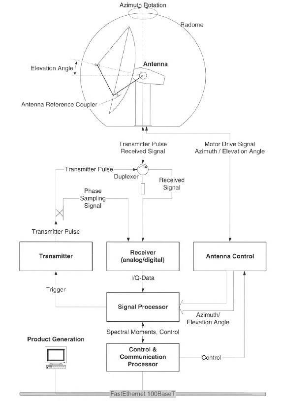 Basic components of a Doppler weather radar system